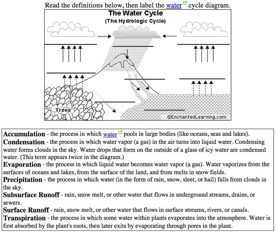 6th grade the water cycle ms sylvesters science page picture quiz yourself label the water cycle diagram ccuart Gallery